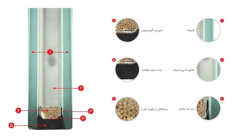 آزمایشات تعیین کیفیت شیشههای چندجداره
